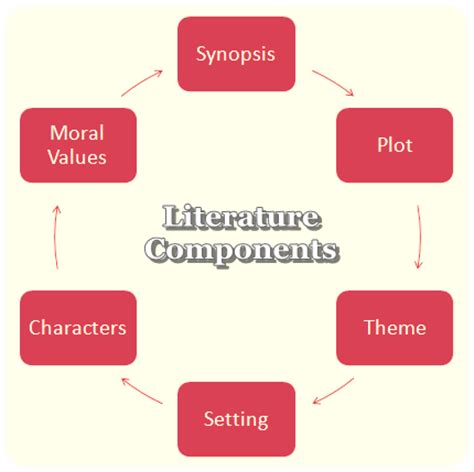 How to Write a Literature Review as your Dissertation Chapter